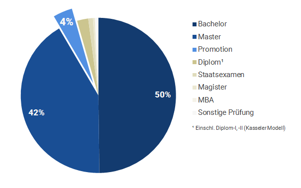bdvb in Zahlen: Angestrebter Abschluss