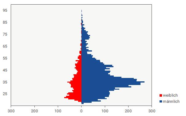 bdvb in Zahlen: Demographie