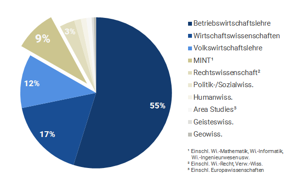 bdvb in Zahlen: Studienrichtung